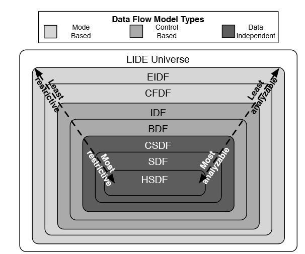 Figure 2.1: A classification of dataflow models supported in the LIDE framework