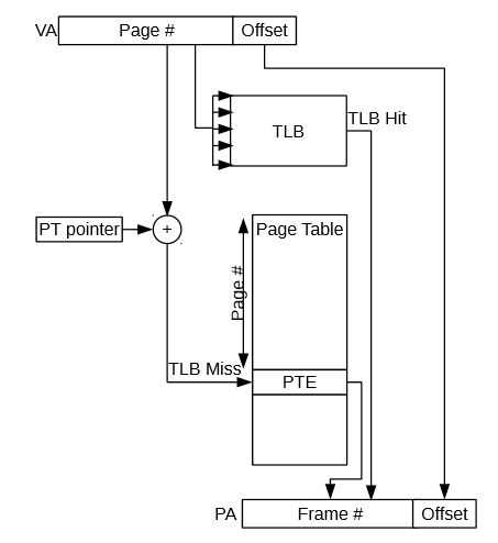 Figure 2.2: The virtual address translation is first attempted using the TLB