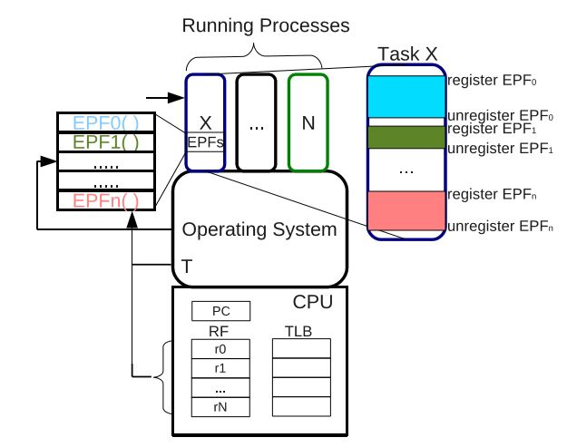 Figure 3.3: Required Operating Systems Modifications