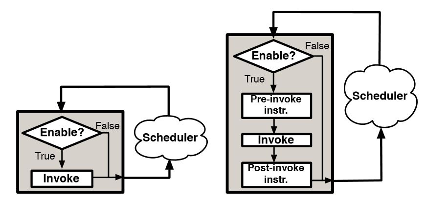 Figure 4.1: Using the enable-invoke interface to instrument dataflow graphs