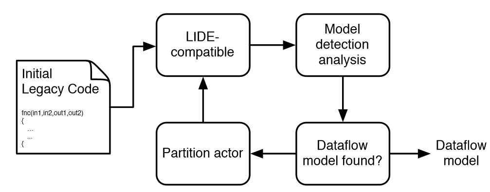 Figure 4.2: Iterative model detection process