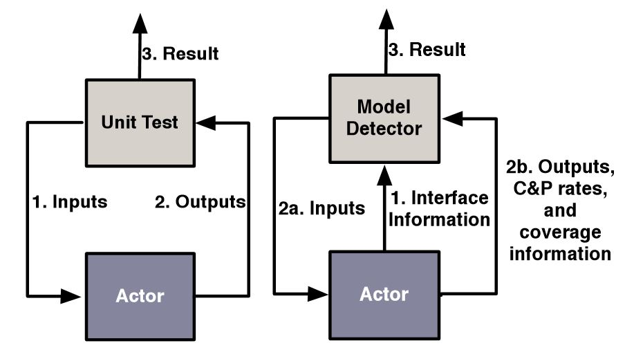 Figure 4.4: The generic unit test can be enhanced to capture the actor's state information used by our model detection algorithm
