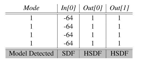 Table 4.1: Instrumentation results for a jet reconstruction actor