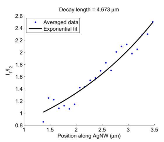 Fig. 28 SPP decay along AgNW length