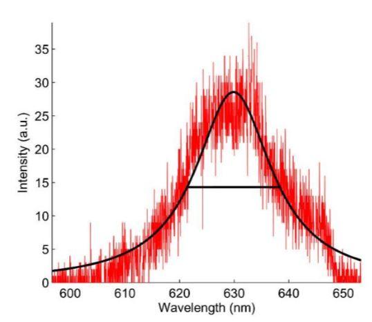 Fig. 33 Single QD Spectrum