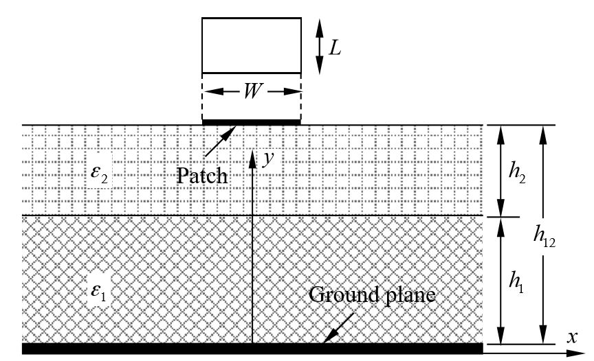 Figure 1. Cross-section of dual-substrate antenna sensor
