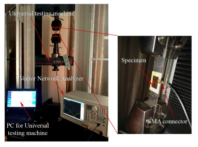 Figure 16. Experimental platform used for strain detection of antenna sensor