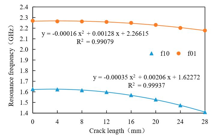 Figure 8. The relation between resonant frequency and crack length of oblique crack
