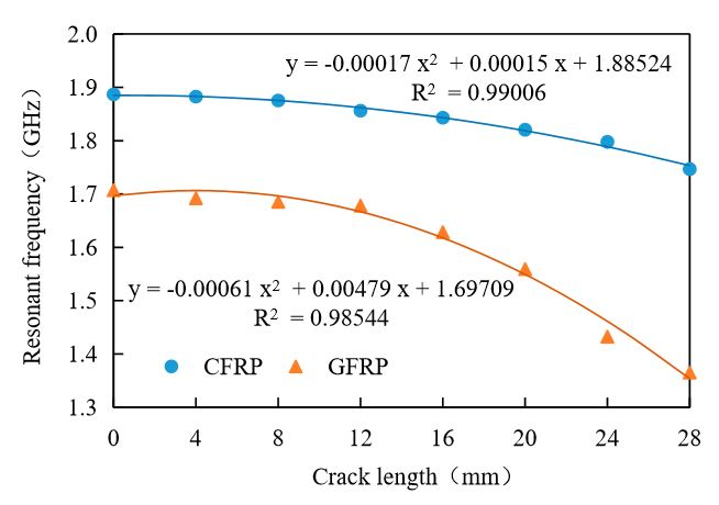 Figure 10. Experimental results for CFRP and GFRP