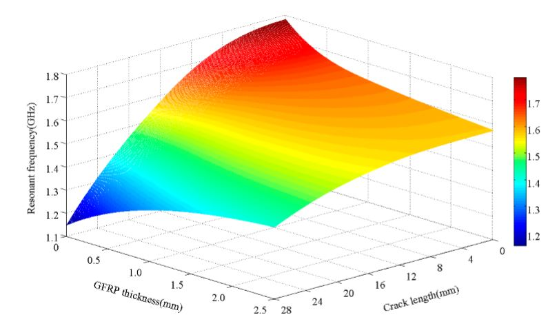 Figure 11. Resonant frequency–GFRP thickness–crack length characteristics in a 3D diagram