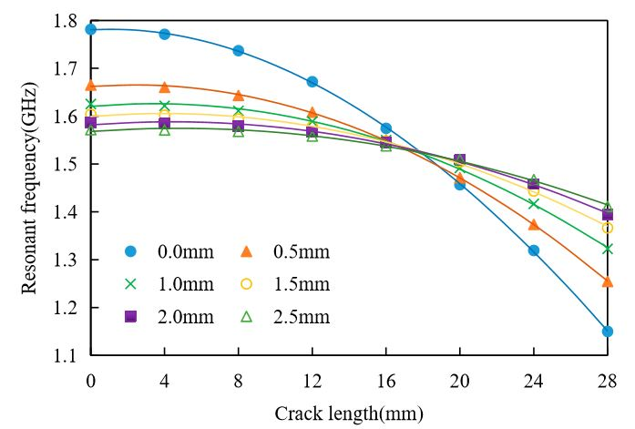 Figure 14. Relationship between resonant frequency and crack length for the different FRP thickness