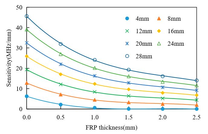 Figure 15. Effects of Fiber Reinforced Polymer (FRP) thickness on the antenna sensor's sensitivity