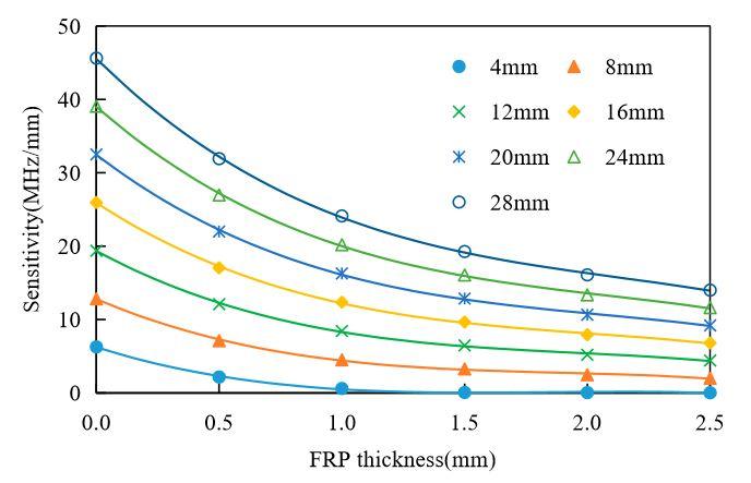 Figure 15. Effects of Fiber Reinforced Polymer (FRP) thickness on the antenna sensor's sensitivity
