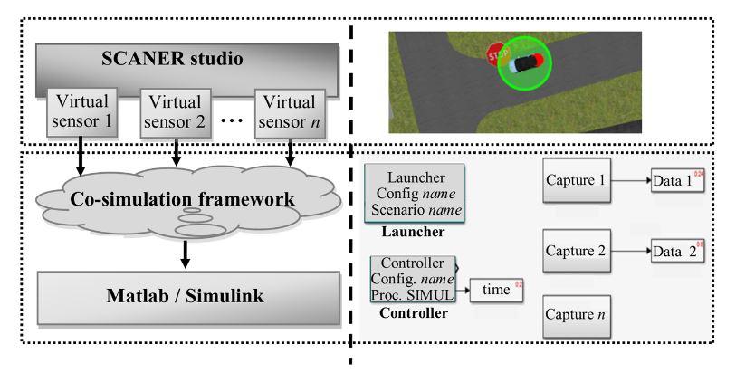 Figure 2. Co-simulation framework architecture