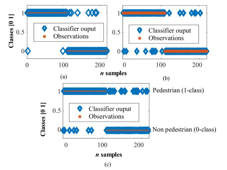 Figure 7. Validation results in pedestrian detection. (a) MLP; (b) SVM and (c) SOM