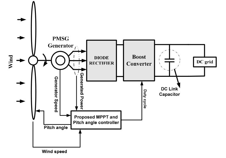 coordinated control strategies for a permanent magnet