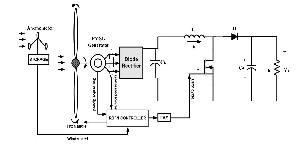 Figure 4. Proposed coordinated maximum power point tracking (MPPT) control strategy