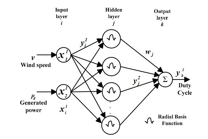 Figure 6. RBFN based MPPT control strategy. wind system and act appropriately