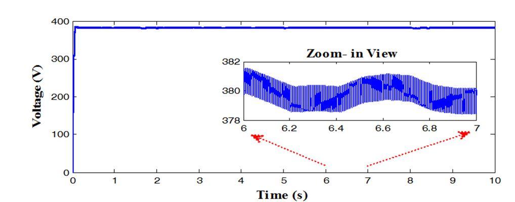 Figure 9. DC voltage—MPPT control strategy