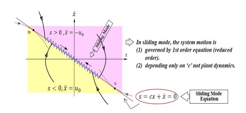 Figure 9. Schematic representation of sliding mode control scheme