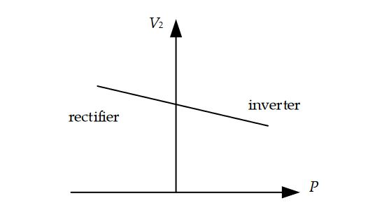 Figure 4. Operation characteristics of the transmission power and the DC-side voltage