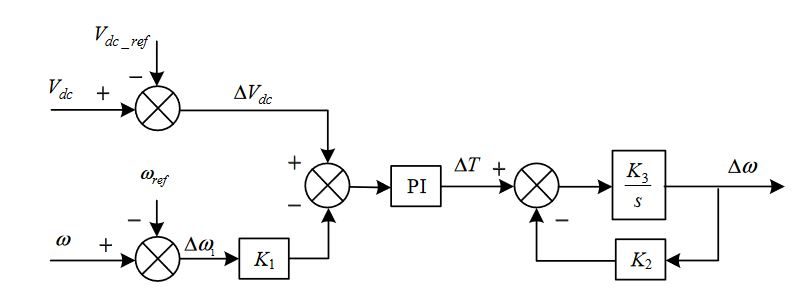 Figure 7. The control loop of the DC voltage and AC frequency