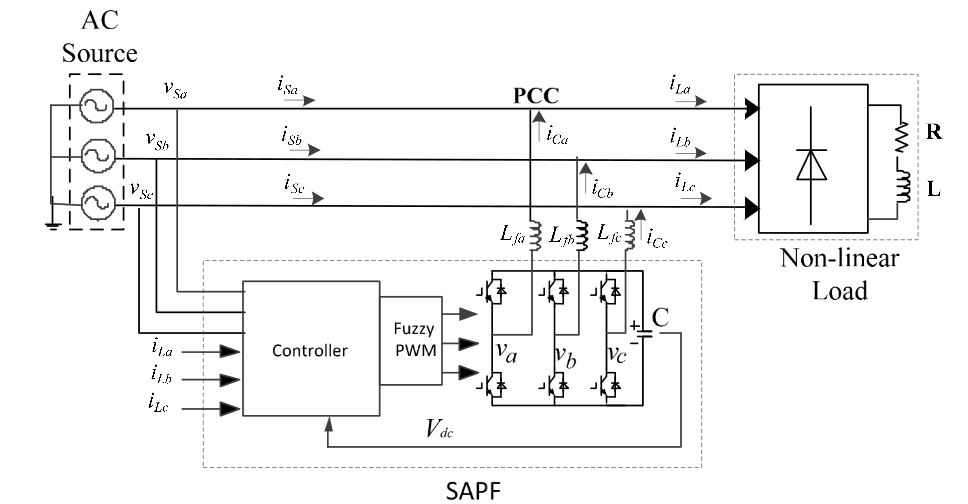 Figure 1. Block diagram of the three phase shunt active power filter