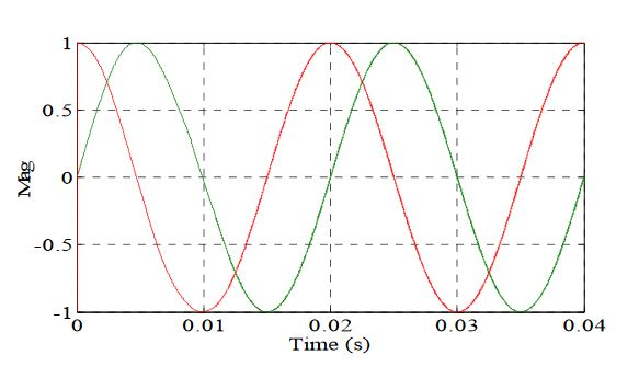 Figure 7. Sine and cosine function from the unit vector circuit