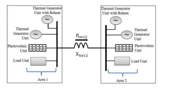 Figure 1. A two area three source interconnected system block diagram