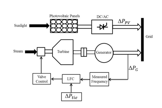 Figure 4. A LFC applied a single area interconnected power system