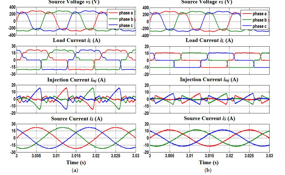 Figure 4. Steady-state simulation waveforms (case 2) of SAPF utilizing the refined STF-pq theory
