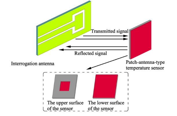Figure 1. Schematic diagram of the patch antenna temperature sensor system