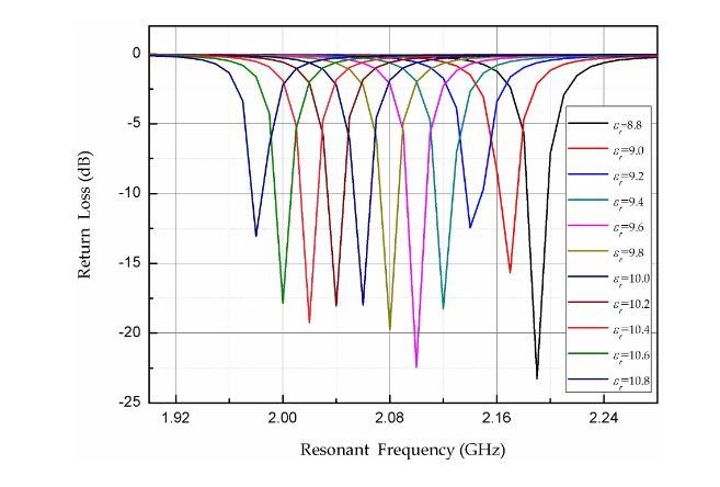 Figure 3. Simulated S 11 curves of the sensor for different dielectric constants of the aluminum nitride (AlN) ceramic material