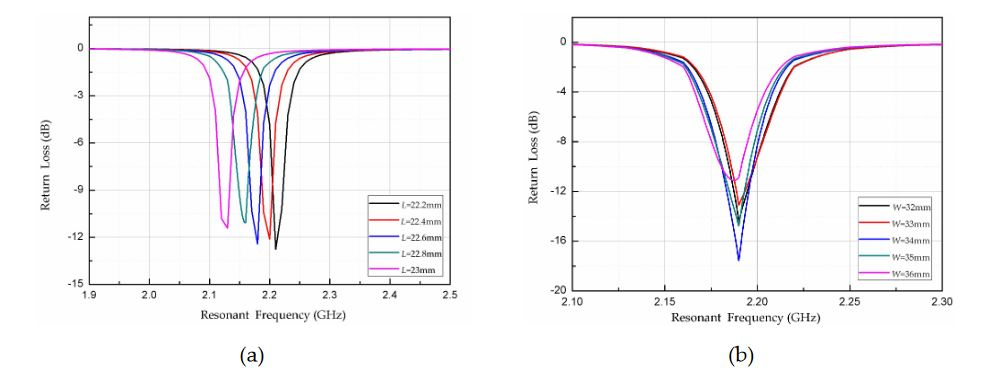 Figure 5. High-frequency simulator structure (HFSS) simulation results: (a) length L; and (b) width W of radiation patch