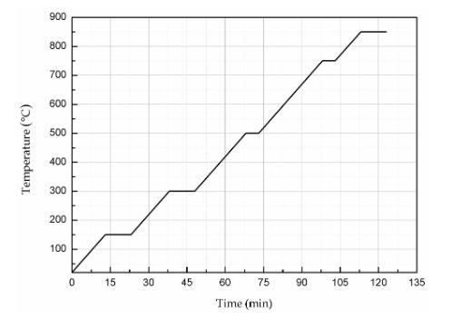 Figure 6. Sintering curve of the silver–palladium slurry