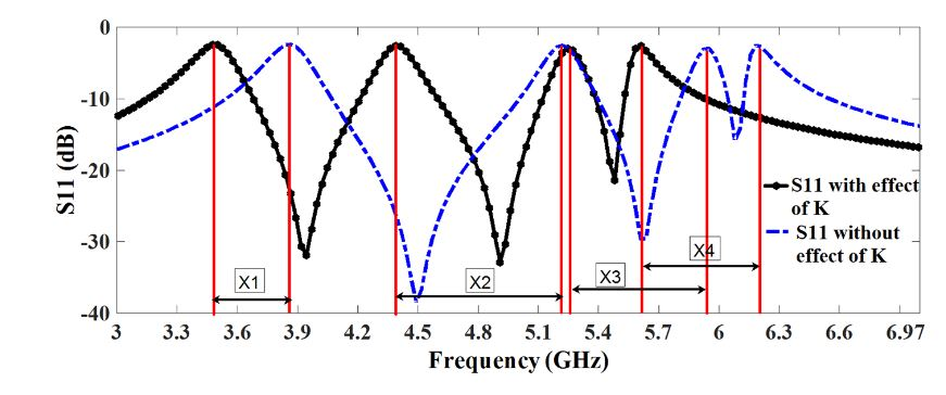 Figure 4. Corresponding shift in the frequency response of each rejection band caused by coupling effect