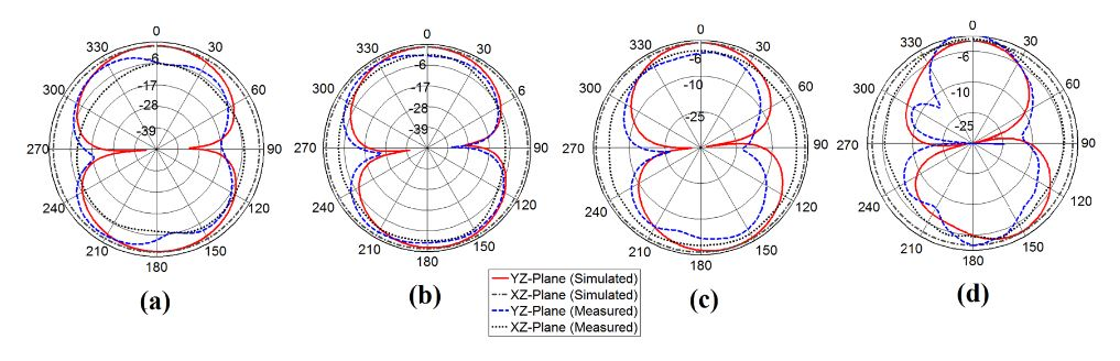 Figure 11. Simulated vs. measured radiation pattern of the proposed antenna (a) 3.8 GHz (b) 4.9 GHz (c) 6.24 GHz (d) 8.15 GHz