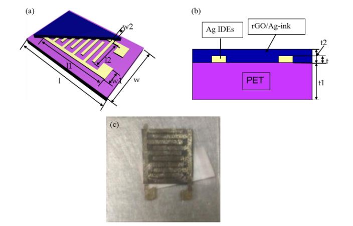 Figure 1. Schematic and physical map of the coated interdigital electrodes (IDEs) with reduced graphene oxide