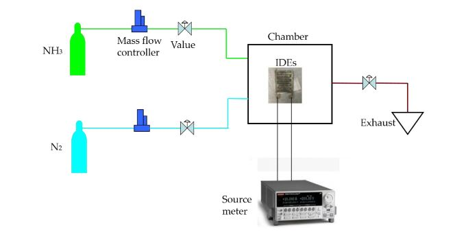 Figure 4. Scheme of ammonia gas characterization for IDEs sensor with rGO/Ag-ink