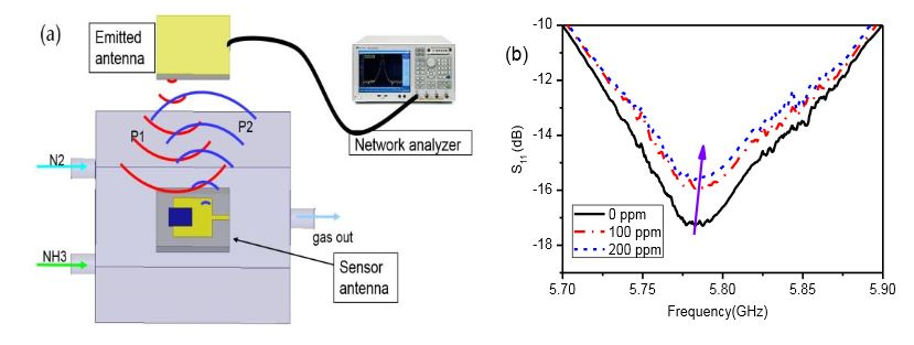 Figure 8. Wireless sensor monitoring of ammonia gas