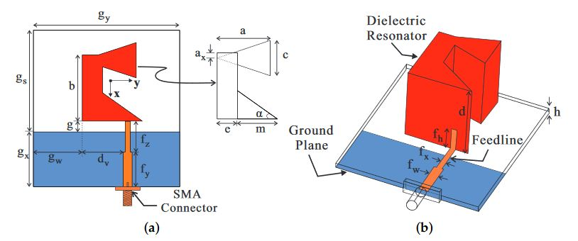 Figure 1. Geometry of the proposed antenna: (a) top view; (b) panoramic view. SMA: SubMiniature version A