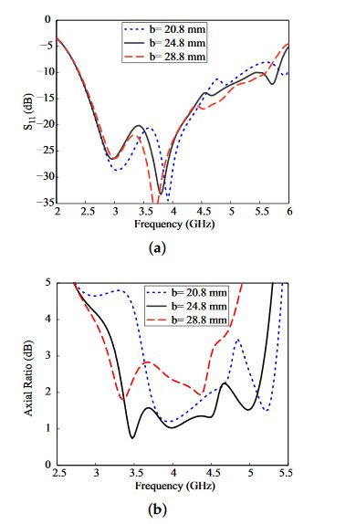 Figure 3. Effect of the variation of the dielectric resonator length b : (a) reflection coefficient; (b) axial ratio