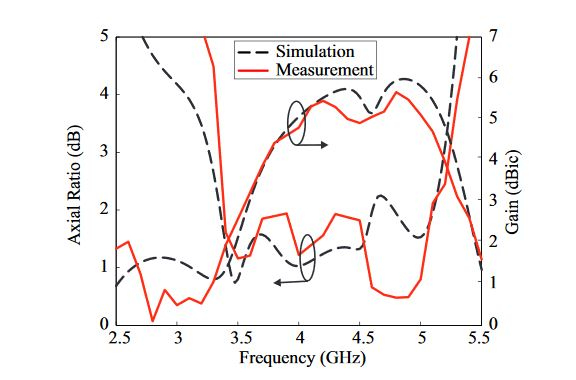 Figure 8. Simulated and measured axial ratios and left-handed circular polarization (LHCP) gains of the proposed antenna