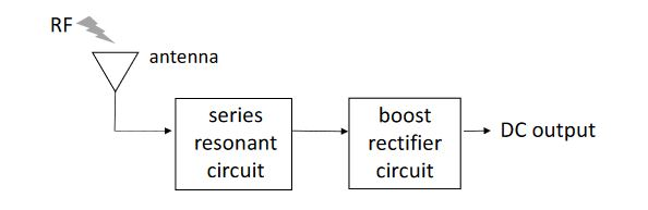 Figure 1. Block diagram of the energy harvesting circuit. RF: radio frequency