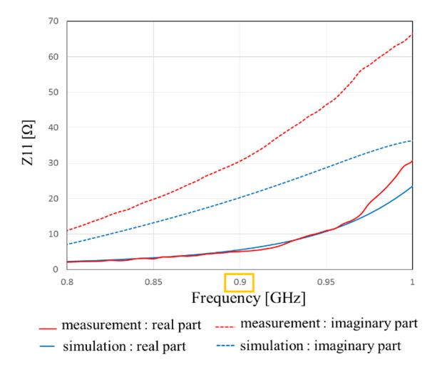 Figure 19. Frequency characteristics of Z11 of the proposed antenna with impedance matching circuit calculated from s-parameters