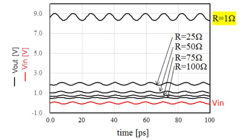 Figure 5. Transient simulation of the output voltage with different antenna impedances