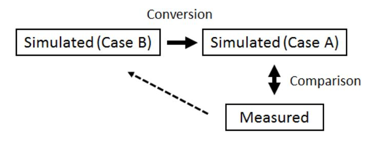 Figure 12. Block diagram of the measuring method of the proposed antenna