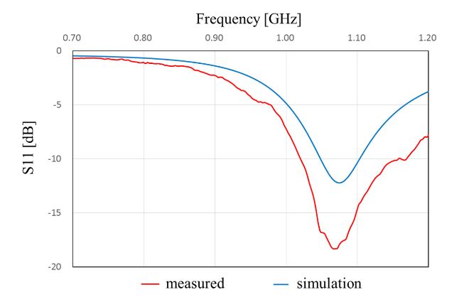 Figure 13. Frequency characteristics of S11 of the proposed antenna in Case A