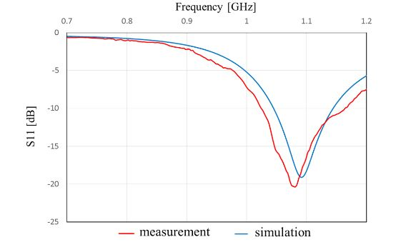 Figure 17. Frequency characteristics of S 11 of the antenna with an impedance matching circuit