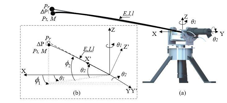 Figure 1. 2DOF flexible-beam sensor: (a) mechanism design and (b) schematic diagram